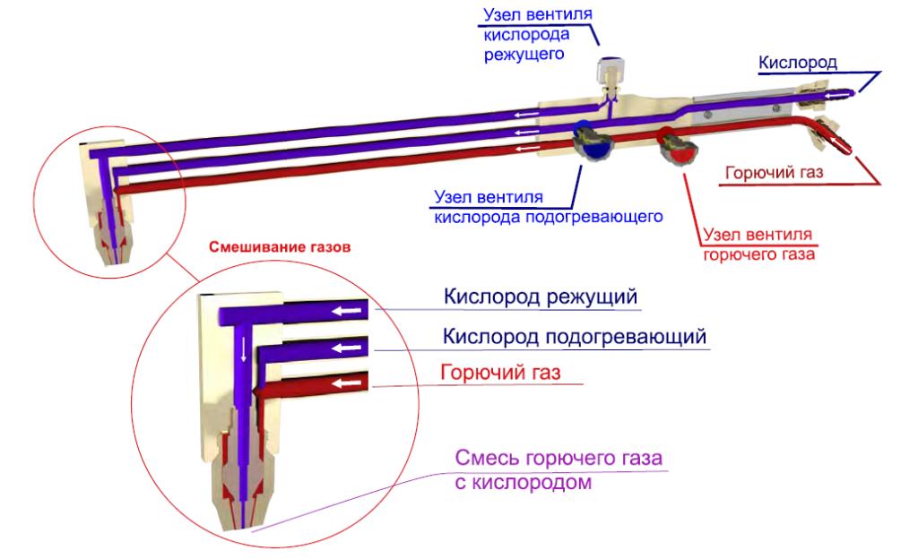 Резак РСТ схема распределения газов